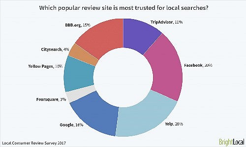 The most trusted local review sites